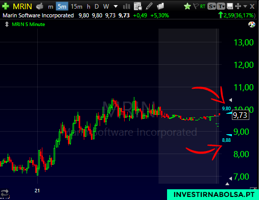 Gráfico da ação MRIN em pre-market