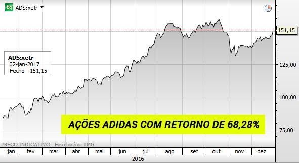Gráfico das ações da Adidas