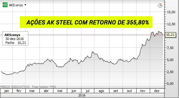 Gráfico das ações AK Steel