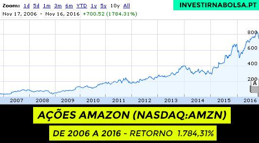 Gráfico das ações Amazon (NASDAQ:AMZN) de 2006 a 2016