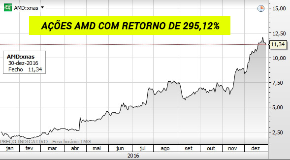 Gráfico das ações AMD