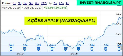 Gráfico ações da Apple