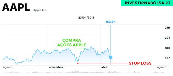 Estratégia para maximizar lucros nas ações Apple