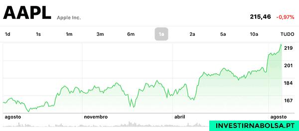 Gráfico das ações APPLE