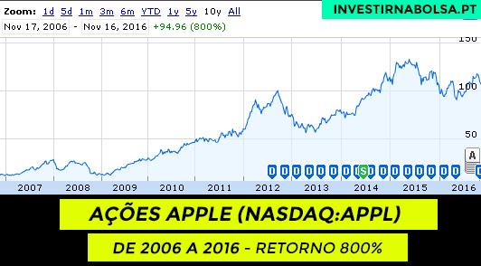Gráfico das ações Apple (NASDAQ:AAPL) de 2006 a 2016