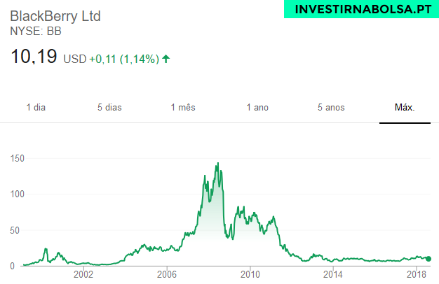 Gráfico das ações BlackBerry
