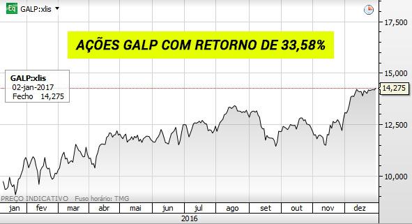 Gráfico das ações Galp