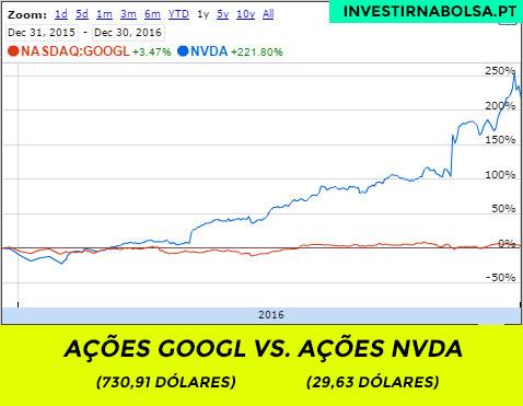 Comparação entre as ações NVIDIA e da ALPHABET