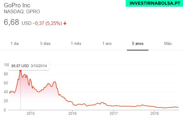 Gráfico das Ações GoPro de 2014 a 2018