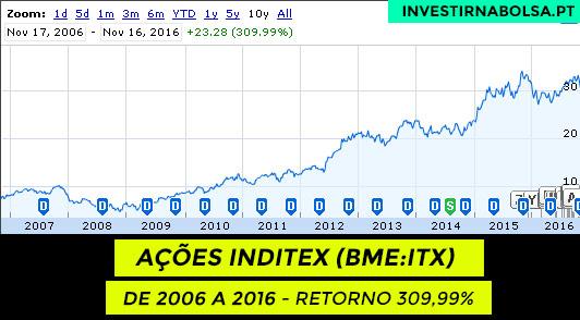 Histórico das ações Inditex (BME:ITX) de 2006 a 2016