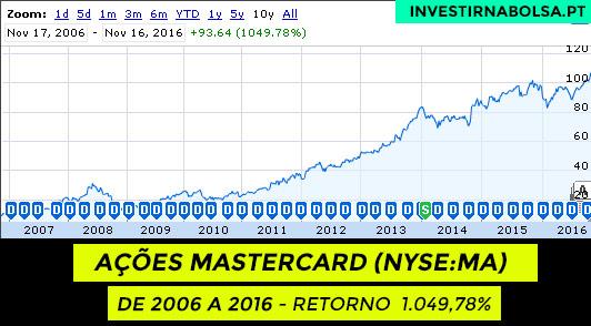 Gráfico das ações Mastercard (NYSE:MA) de 2006 a 2016