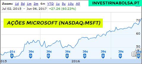 Ações da Microsoft