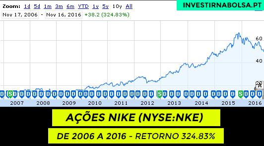 Gráfico das ações Nike (NYSE:NKE) de 2006 a 2016