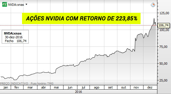Gráfico das ações Nvidia