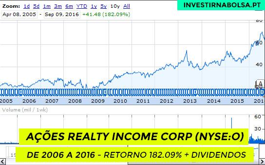 Ações Realty Income Corp (NYSE:O) de 2006 a 2016