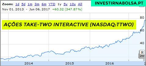 Gráfico para as ações TAKE-TWO INTERACTIVE