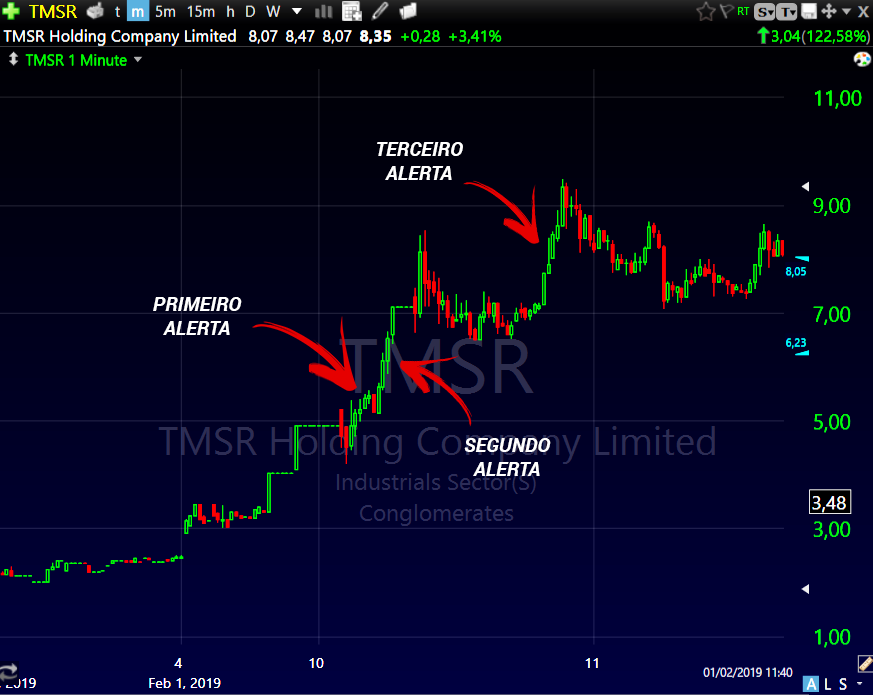 Alertas para o trading de penny stocks