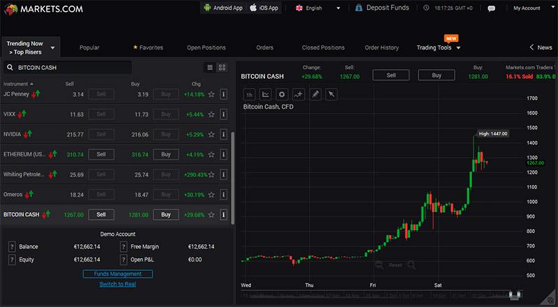 Investir dinheiro em Bitcoin Cash na Markets