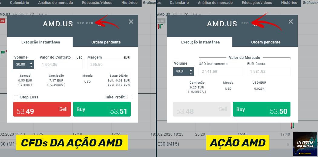CFDs ação AMD vs ação AMD