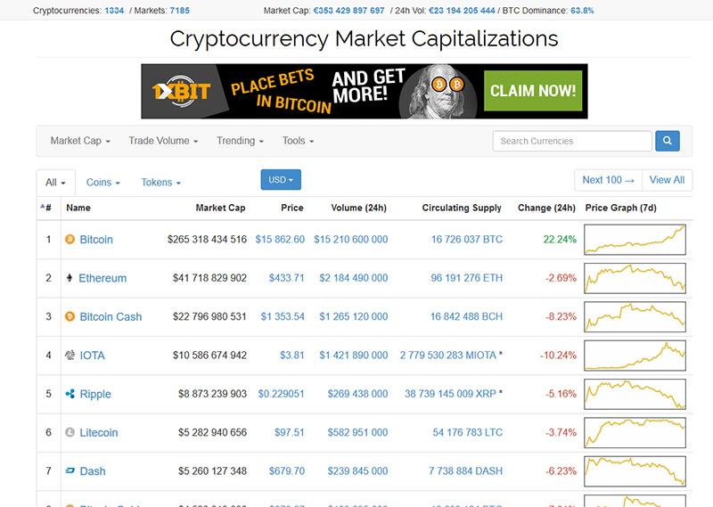 Site de criptomoedas Coinmarketcap