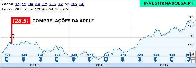 Comprei ações da APPLE a 128,51 dólares