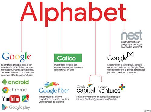Estrutura do negócio da Alphabet Inc, inclui a Google, Google Fiber, Calico, Google Capital, Google Ventures, Google X e Nest