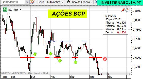 Estratégia para ganhar dinheiro com ações do BCP