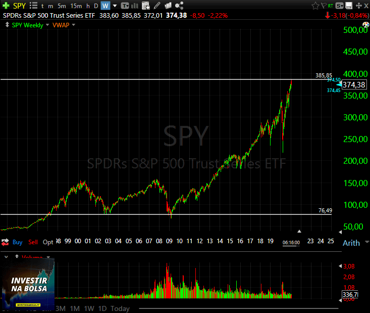 Gráfico do ETF SPY