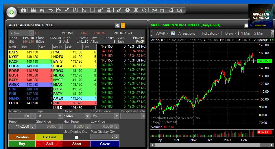 Comprar ETF ARK na TradeZero