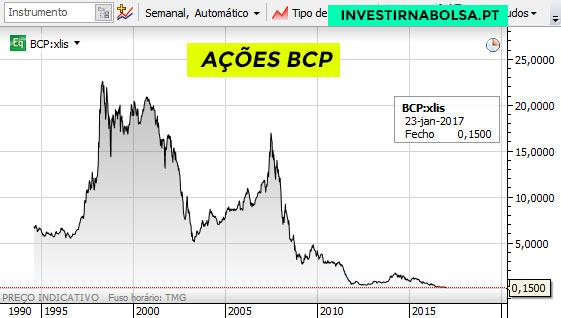 Gráfico da evolução da cotação do BCP desde 1994