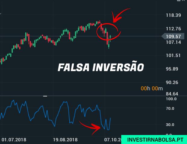 Exemplo de falsa inversão nas ações da Microsoft na Bolsa de Valores NASDAQ
