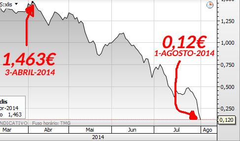 Gráfico BES - Antes e depois da Crise BES na Bolsa de Valores