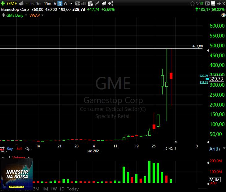Gráfico das ações da GameStop GME