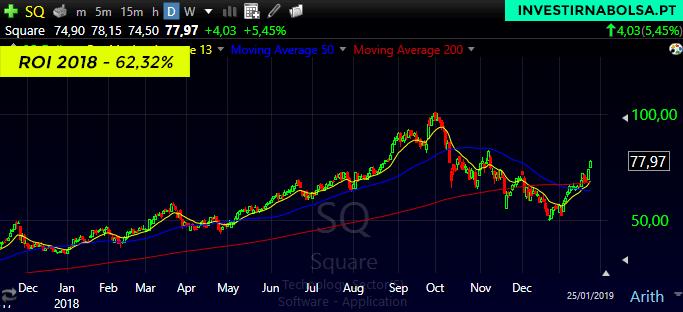 Gráfico das ações Square para 2018