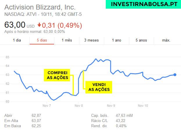 Gráfico das ações Activision Blizzard