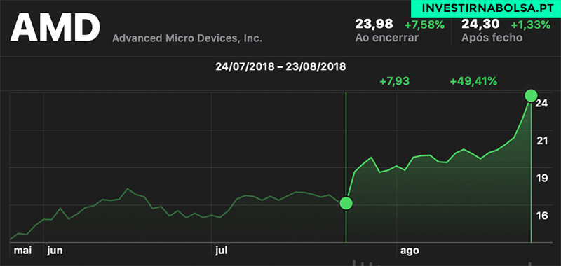 Gráfico de Ações AMD