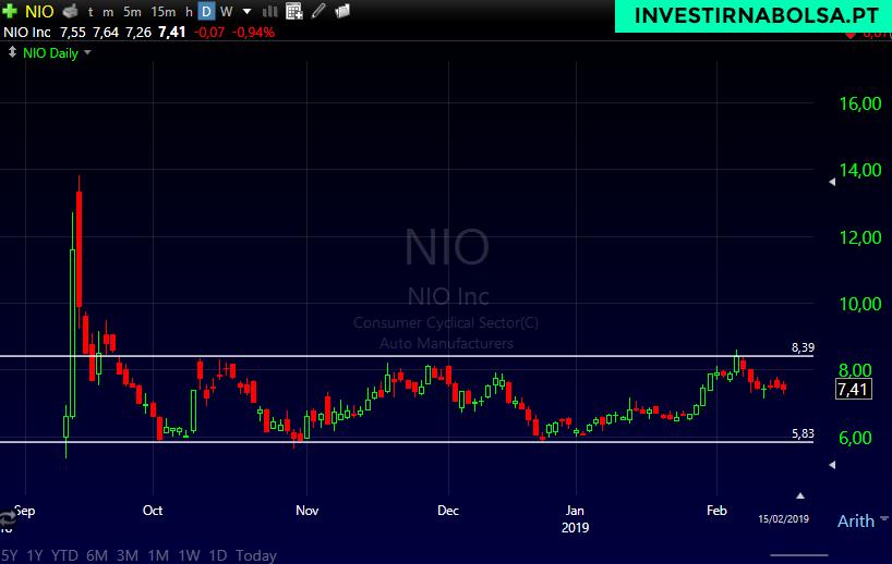 Gráfico das ações NIO Inc