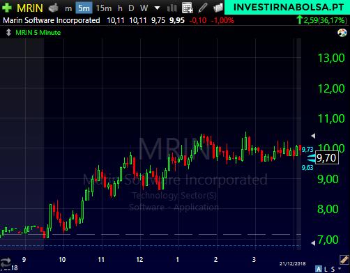 Gráfico das ações MRIN com o padrão Escada em Penny Stocks