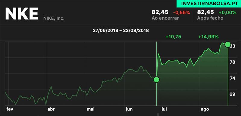 Gráfico de ações NIKE