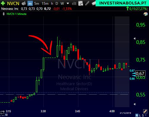 Gráfico das ações NVCN com o padrão Halt em Penny Stocks