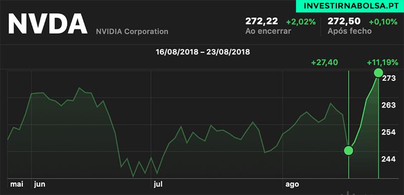 Gráfico de Ações NVIDIA