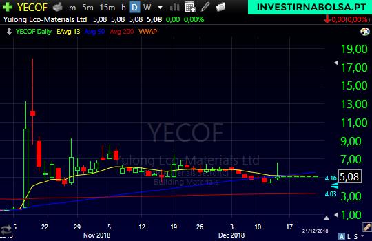 Gráfico das ações YECO com o padrão Pump and Dump em Penny Stocks