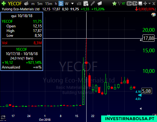 Gráfico do penny stock YECO