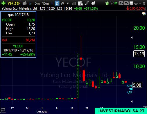 Gráfico do penny stock YECO no primeiro dia como Stocks to Play
