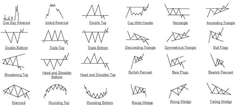 Os padrões da análise técnica.