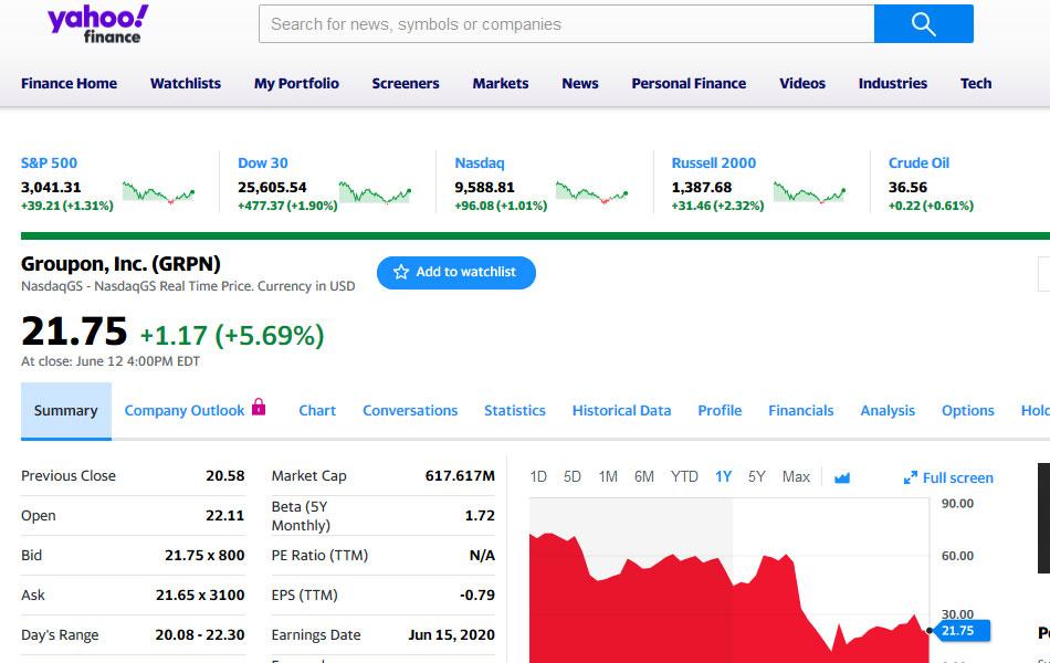 Página do Groupon no Yahoo Finance