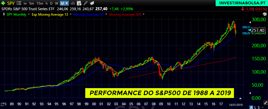 Performance do S&P 500 de 1988 a 2019