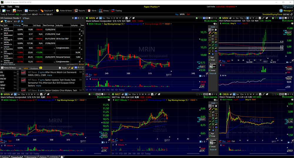 Programa TC2000, ideal para analisar gráficos de penny stocks