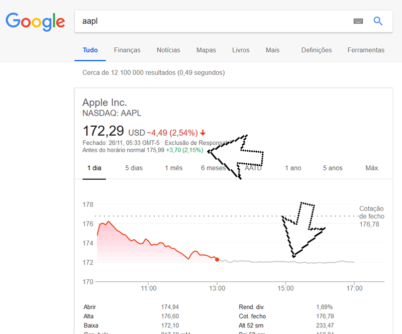 Site Google Finance com o pre-market para as ações da Apple
