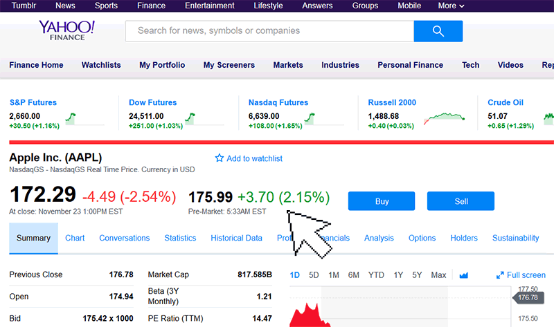 Site Yahoo Finance com o pre-market para as ações da Apple